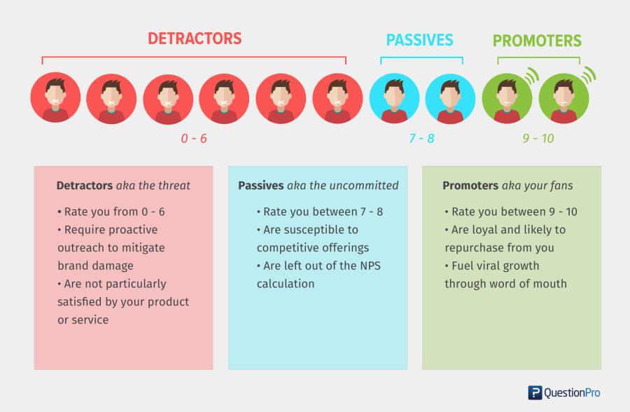 Net promoter score chart QuestionPro